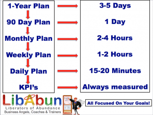 Investing time into business planning LibAbun.com