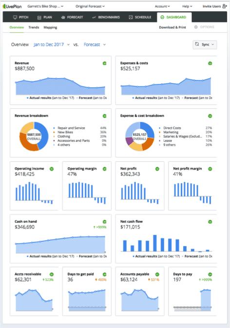 LivePlan Business Planning Dashboard
