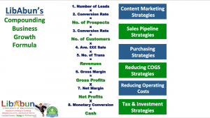 Compounding Business Growth Strategies