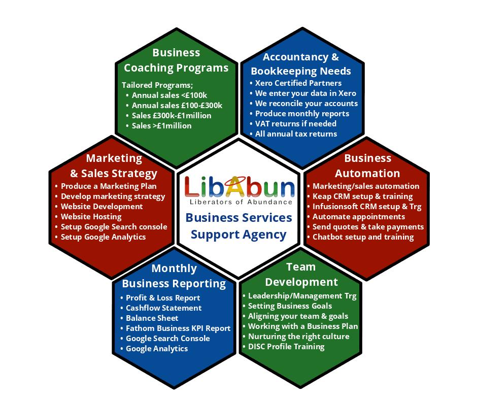 Libabun Business Services
