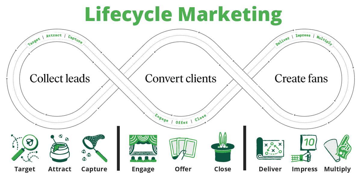 Lifecycle Marketing Workshop Keap and LibAbun