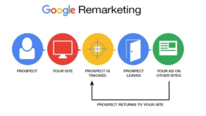 Google Ads Account and Connect Remarketing Pixel