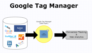 Google Tag Manager Account and Container