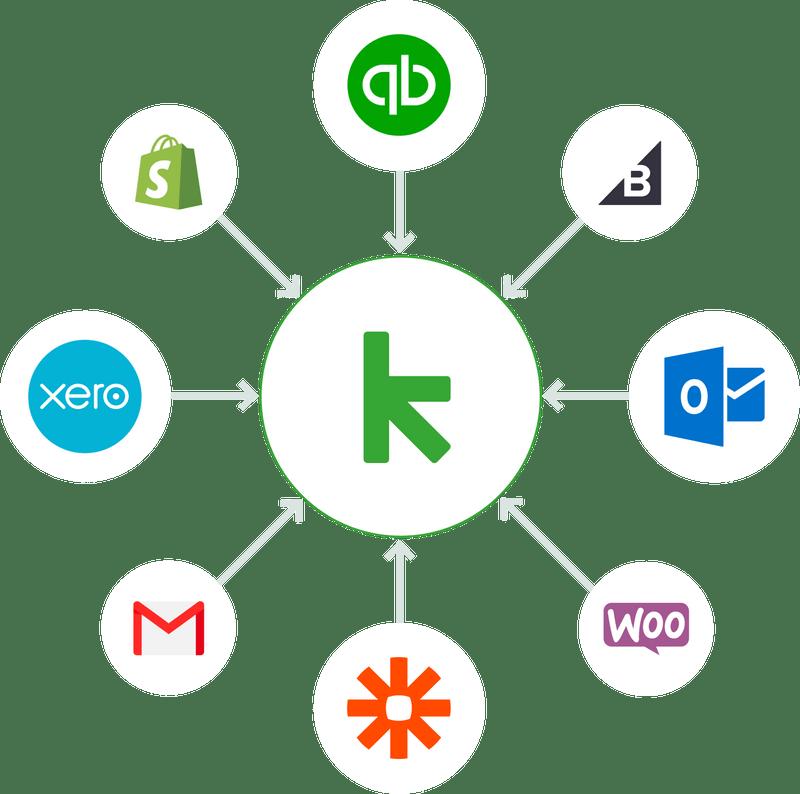 Keap Integrations