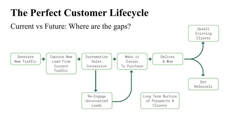 Small Business Assessment Perfect Customer Lifecycle