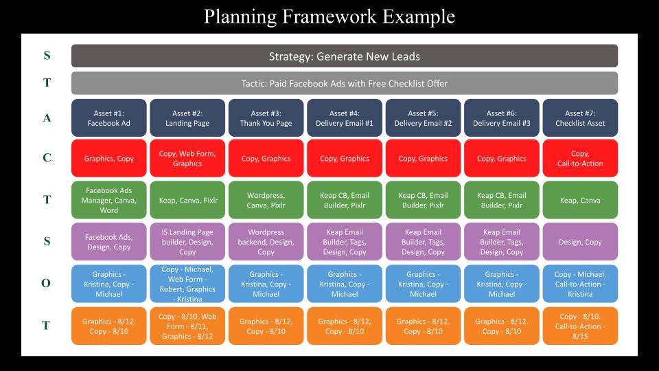 Small Business Assessment Planning Framework Example
